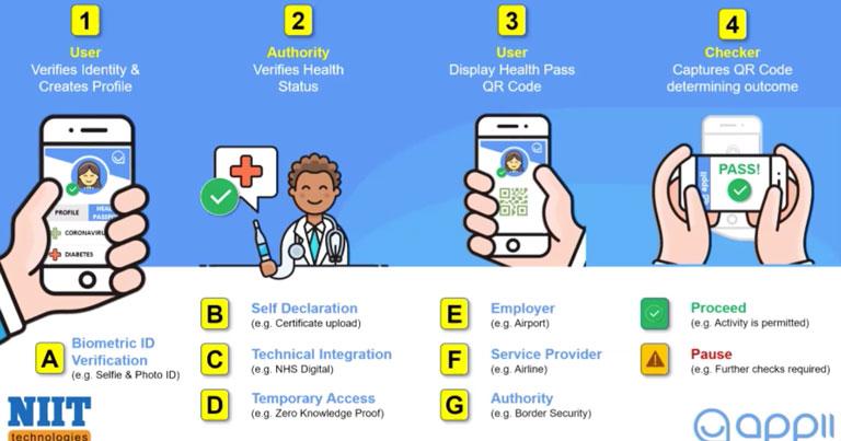 How digital health passports can help restart the air transport industry